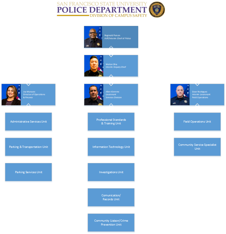 Division of Campus Safety Organization Chart